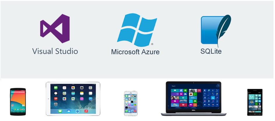 Работа с данными в мобильных приложениях. Реализуем offline хранилище и син ...