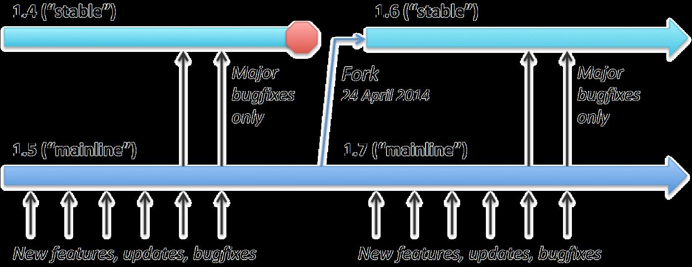 Релиз NGINX 1.6 и 1.7. Особенности версионирования