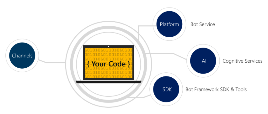 Ускоряем разработку с помощью сервисов Azure создаем чат-боты и когнитивные службы средствами платформы