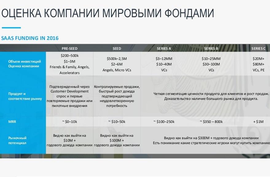 Венчурные фонды москвы в стартапы