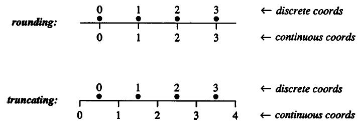 Перевод Почему центр пикселя должен быть в (0,5 0,5)