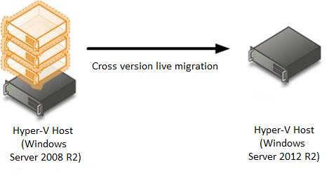 Veeam Backup & Replication — Миграция виртуальных машин с Hyper-V 2008 R2 на 2012 R2