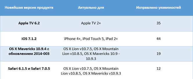 Apple выпустила набор обновлений для своих продуктов