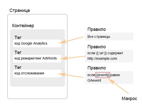 Рис.1 Схема взаимодействия