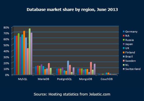 Database market share by region June 2013