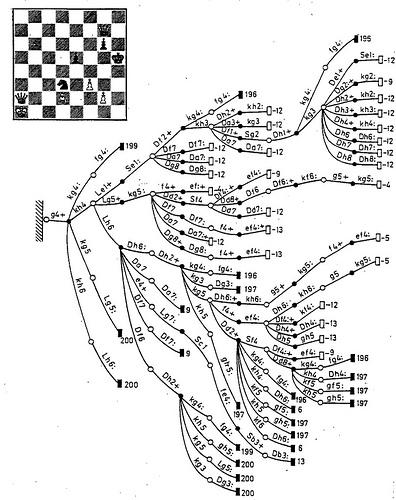 Определяем веса шахматных фигур регрессионным анализом