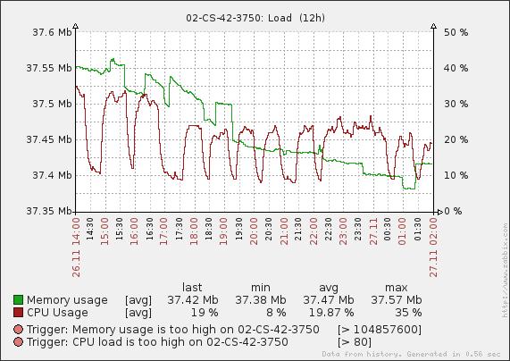 Мониторинг коммутаторов Cisco, D-Link, 3Com, Zyxel в системе