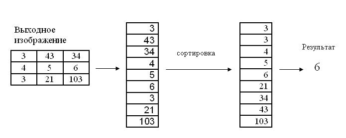 Алгоритм медианного фильтра