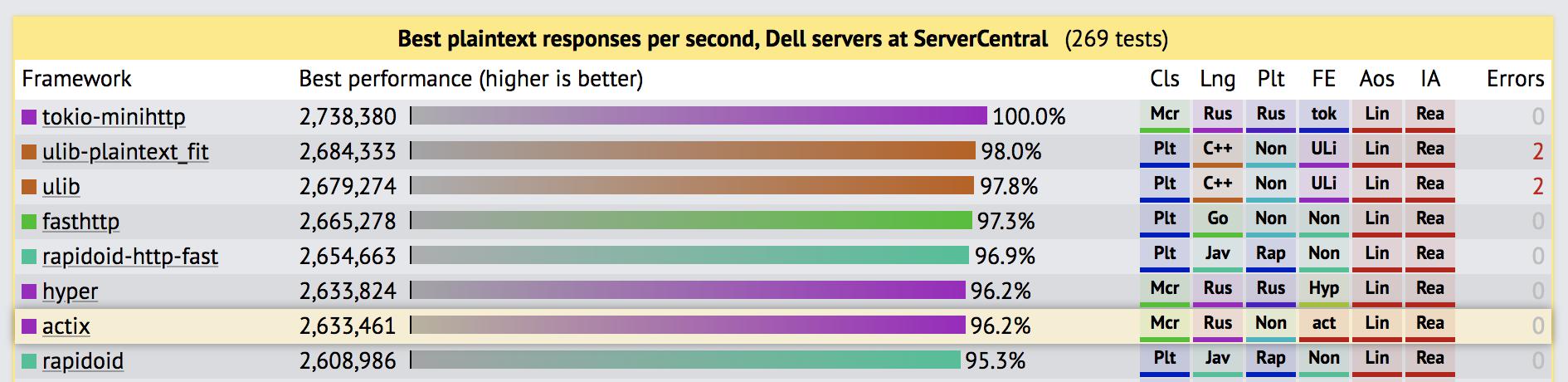 Rust в топ-10 с Java и C ++ в тестах TechEmpower.
