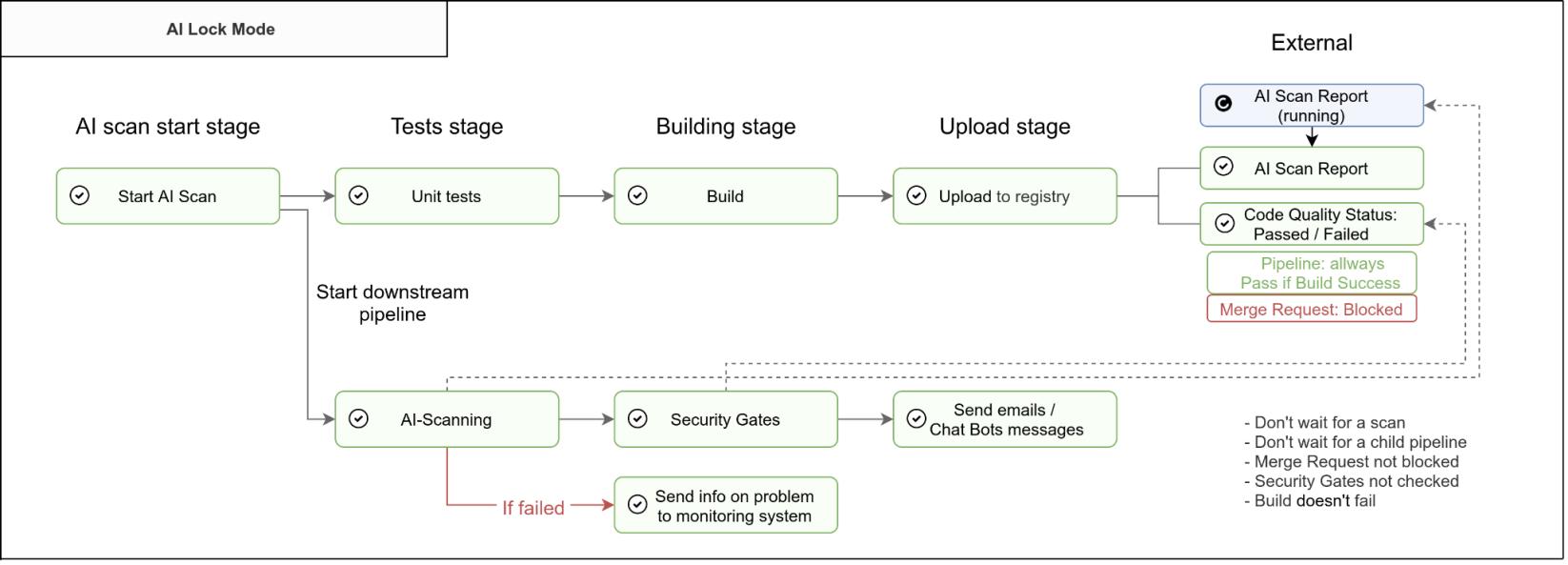 Схема пайплайна сборки со сканированием в режиме блокирования мердж-реквеста