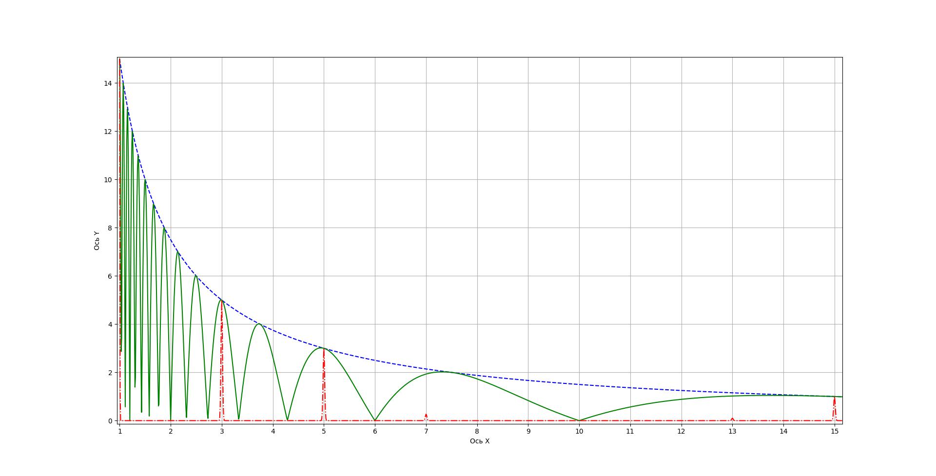 Рисунок 3 - Фильтрация f(x)⋅cos[π⋅f(x)]^10 с помощью sin(π⋅n⋅x/2)