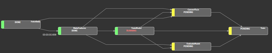 Training graph