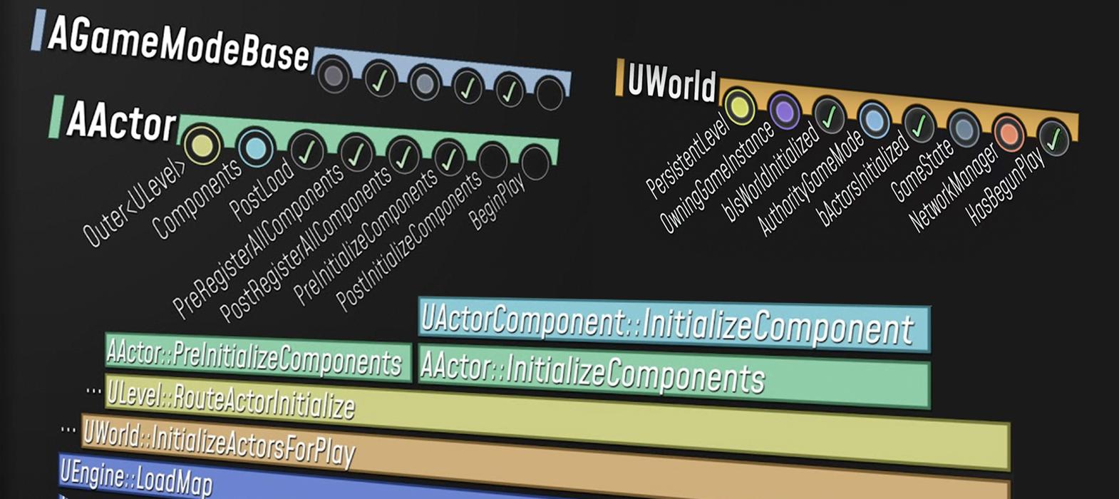 Перевод От int main() до BeginPlay как происходит инициализация Unreal Engine под капотом