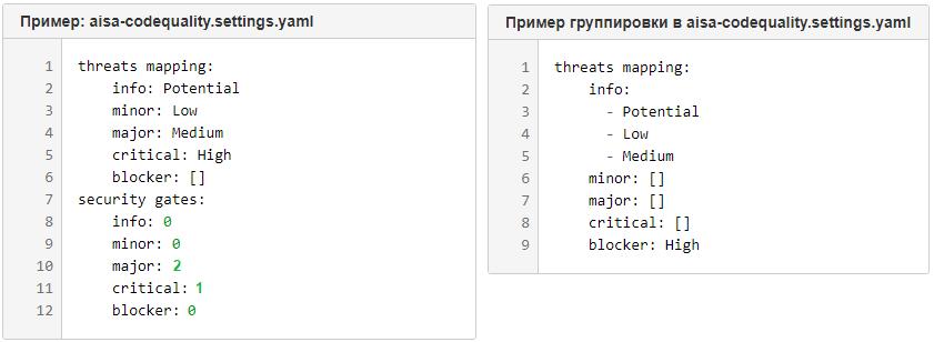 Пример описания правил Security Gates в файле aisa-codequality.settings.yaml