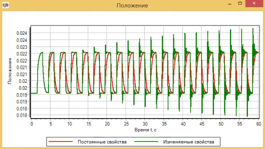 Рисунок 3.4.16 Графики положения демпферов.