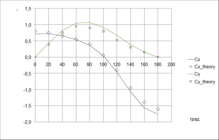 Сплошные линии - расчетные значения, точки - теоретический расчет