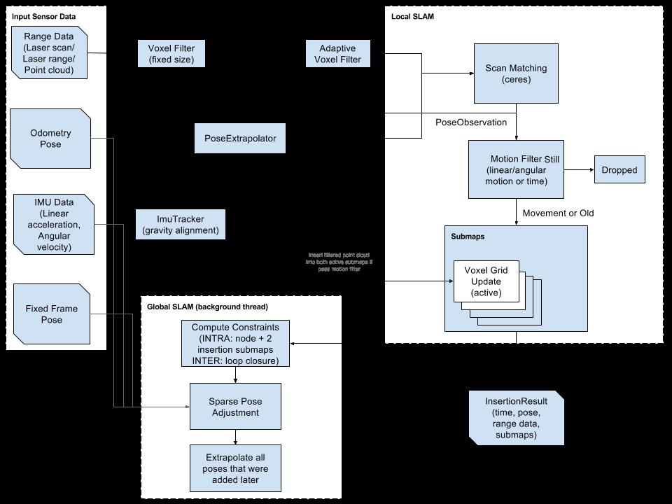 Рисунок 4 – Схема работы алгоритма Google Cartographer [3]