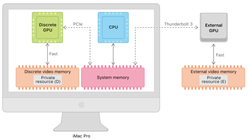 Так компьютеры Apple работали с видео до появления архитектуры единой памяти. Одна из опций - использовать внешнюю видеокарту, работающую по порту Thunderbolt 3. Есть разные предположения о том, как эта же система будет работать в будущем с М1.