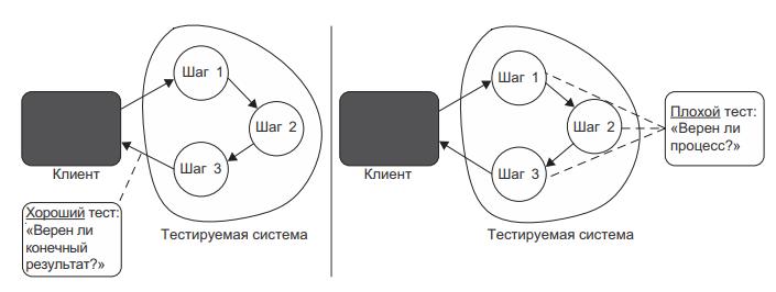 Рис. 1 Тест слева связан с наблюдаемым поведением SUT, а не с деталями реализации. Такой тест более устойчив к рефакторингу, чем тест справа