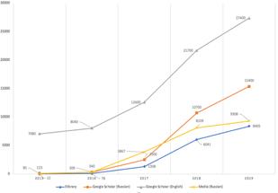 Тренды, построенные на информации из различных источников. Запрос «Цифровая экономика», 2015-2019