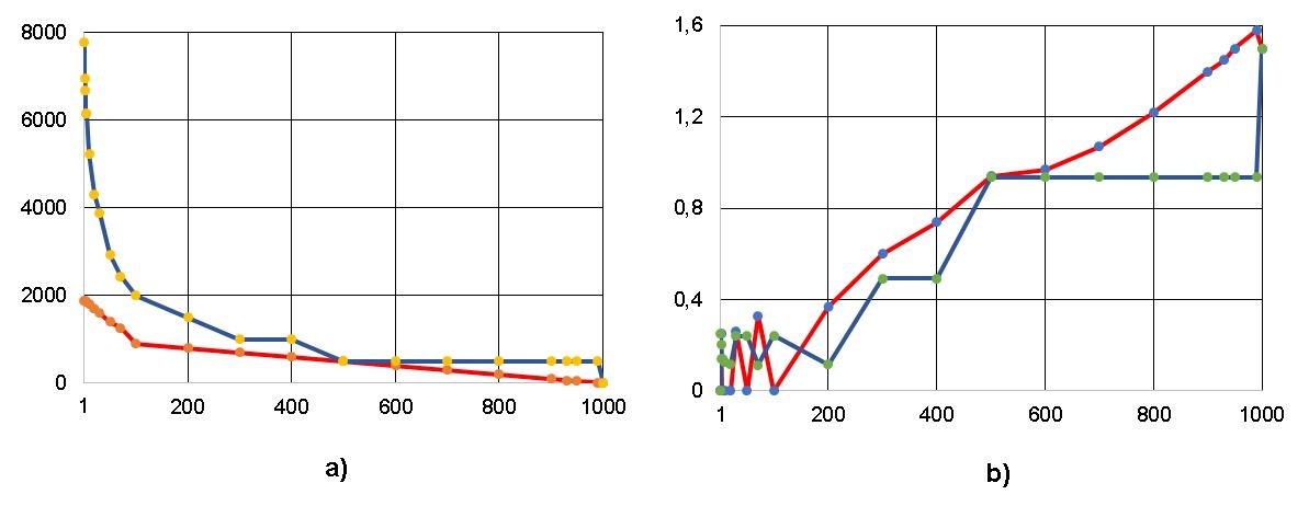Рисунок 6. Число перемещений операторов между ярусами - a) и коэффициент вариации CV - b) при снижении ширины ЯПФ для алгоритма умножения квадратных матриц 10-го порядка классическим методом (ось абсцисс ширина ЯПФ после реформирования)