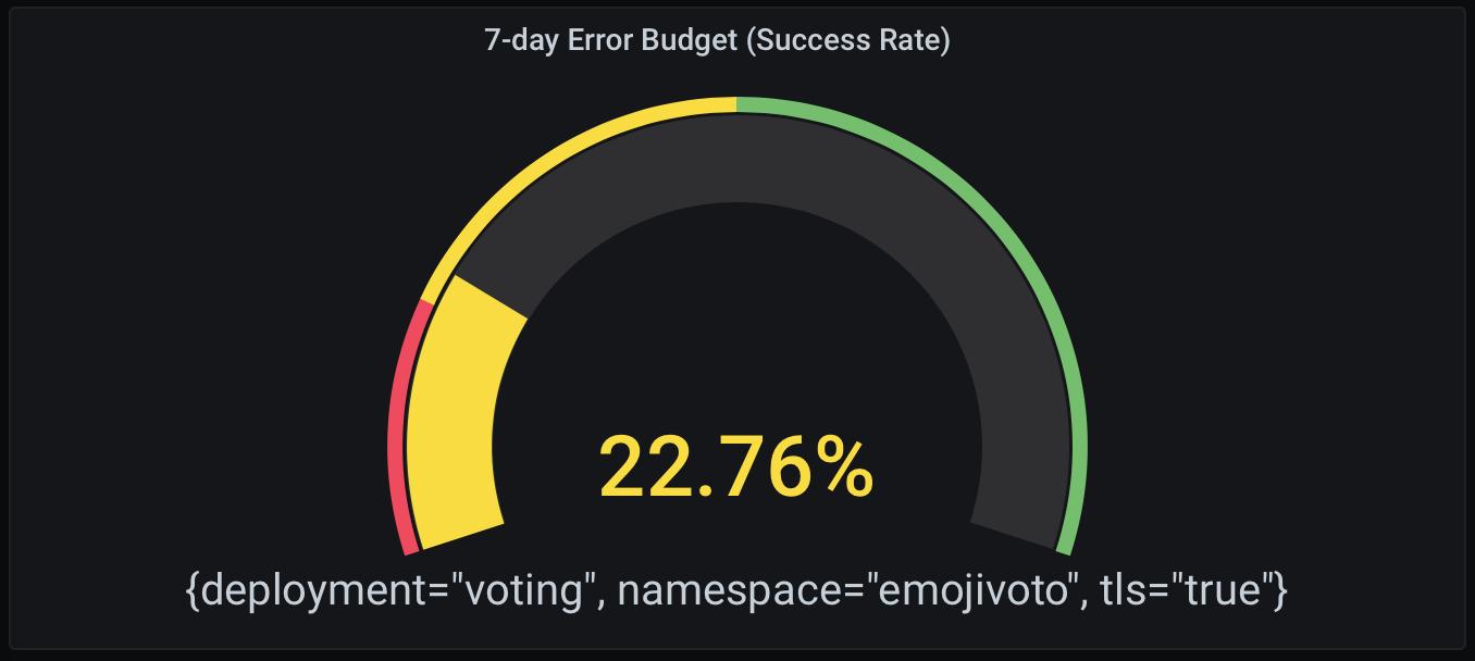 Бюджет ошибок за 7 дней (доля успешных попыток) в формате шкалы (Gauge).