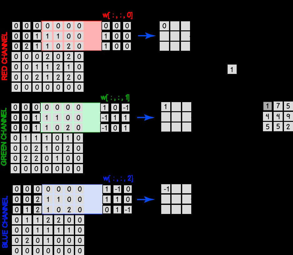 Риунок 7 - Вычисления в сверточном слое, если входное изображение имеет три канала RGB