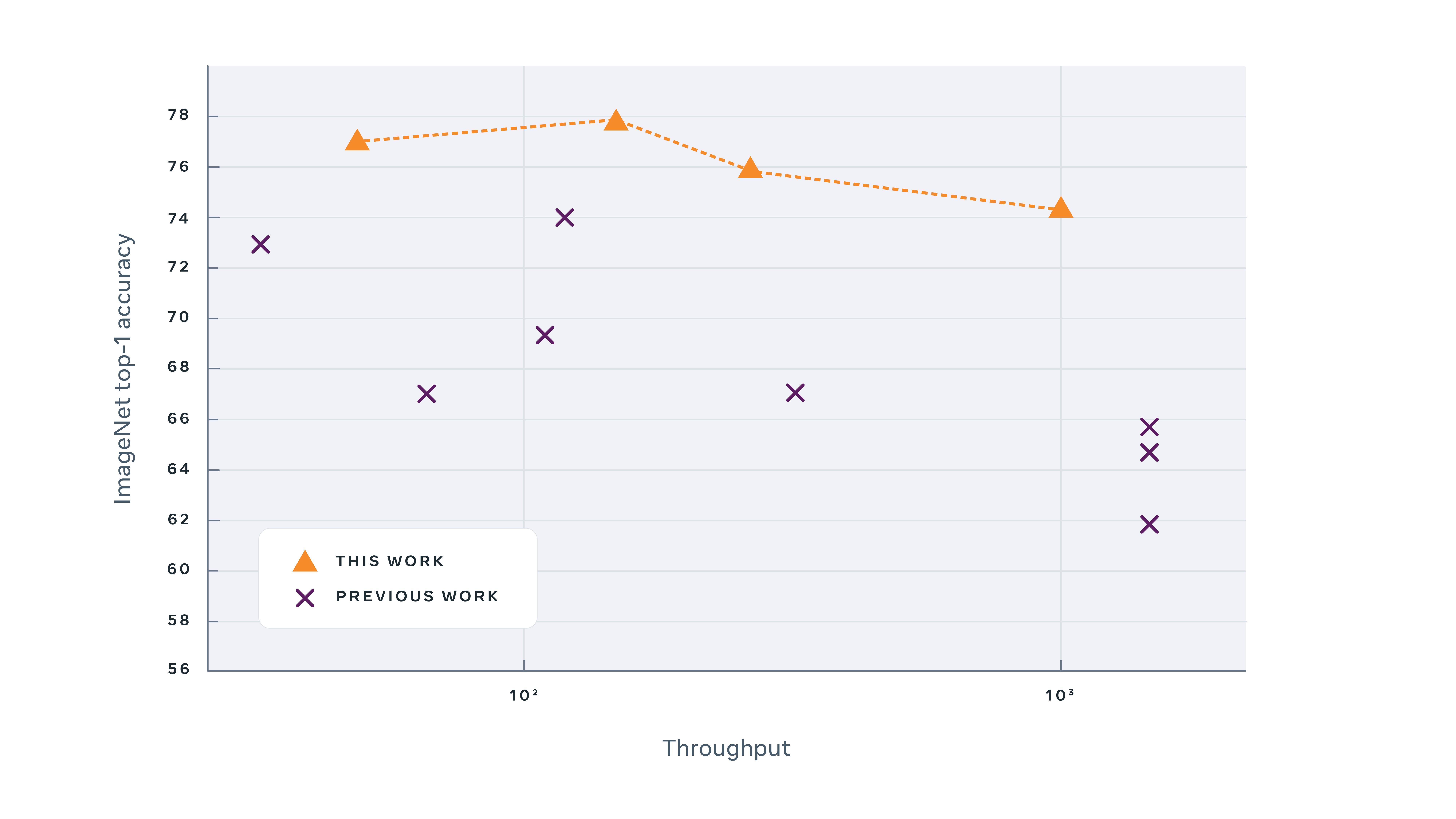 Этот график показывает точность классификации k-NN для различных моделей