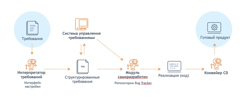 Автоматизация разработки в «Студия 2.0»