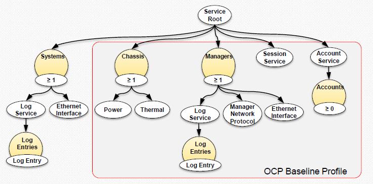 https://www.opencompute.org/files/OCP-Summit-2018-OCP-Profile-for-Server-v5.pdf