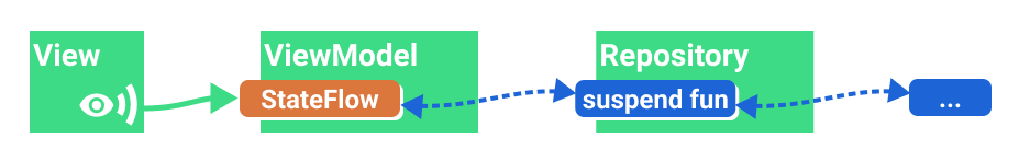 Показ результата однократной операции (StateFlow)