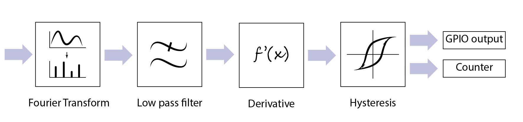 Рисунок 5. Алгоритм обработки данных