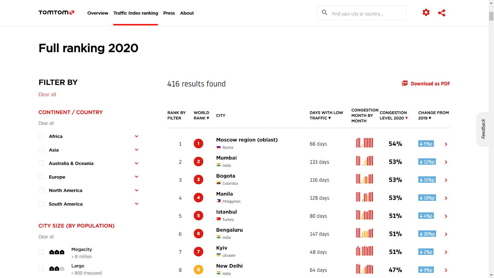 Лидеры 2020 года по индексу загруженности