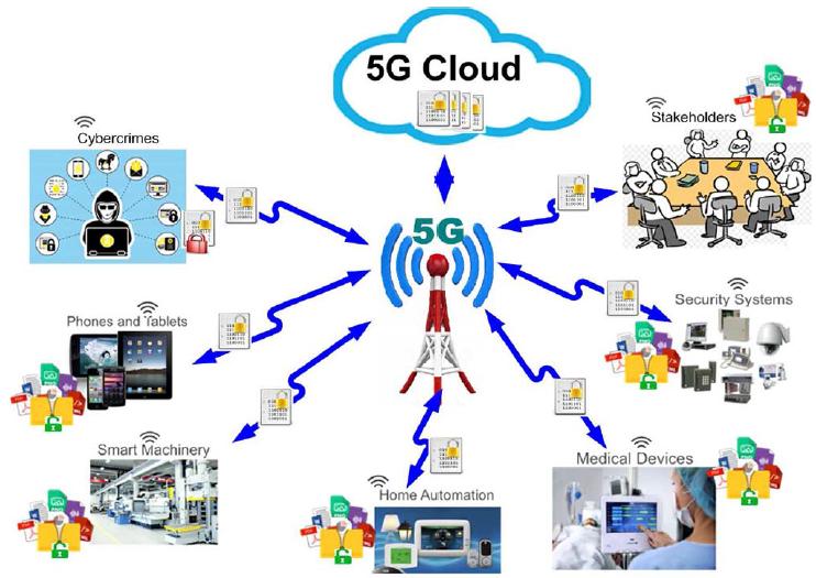 Сценарий использования алгоритмов в сетях 5G