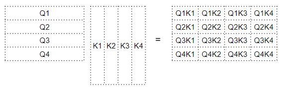 Скалярное произведение матрицы запроса и матрицы ключа