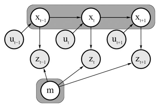 Рисунок 1 – Графическая модель SLAM подхода [1]