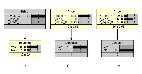Рис. 2. Результаты вероятностных выводов