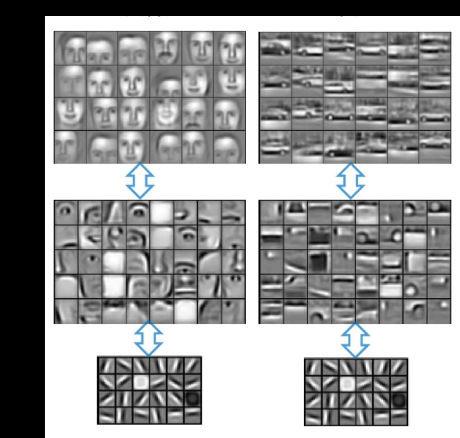 Рисунок 4 - Признаки, выделяемые сверточными слоями на разных уровнях нейронной сети