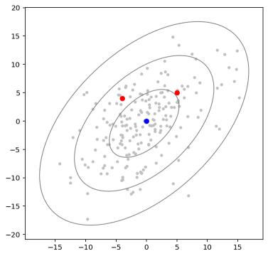 Рисунок 1. Двумерные данные с эллипсами прогноза