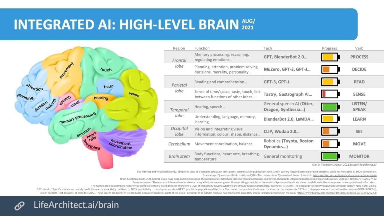 Рисунок 1. Модели ИИ и соответствующие им разделы мозга