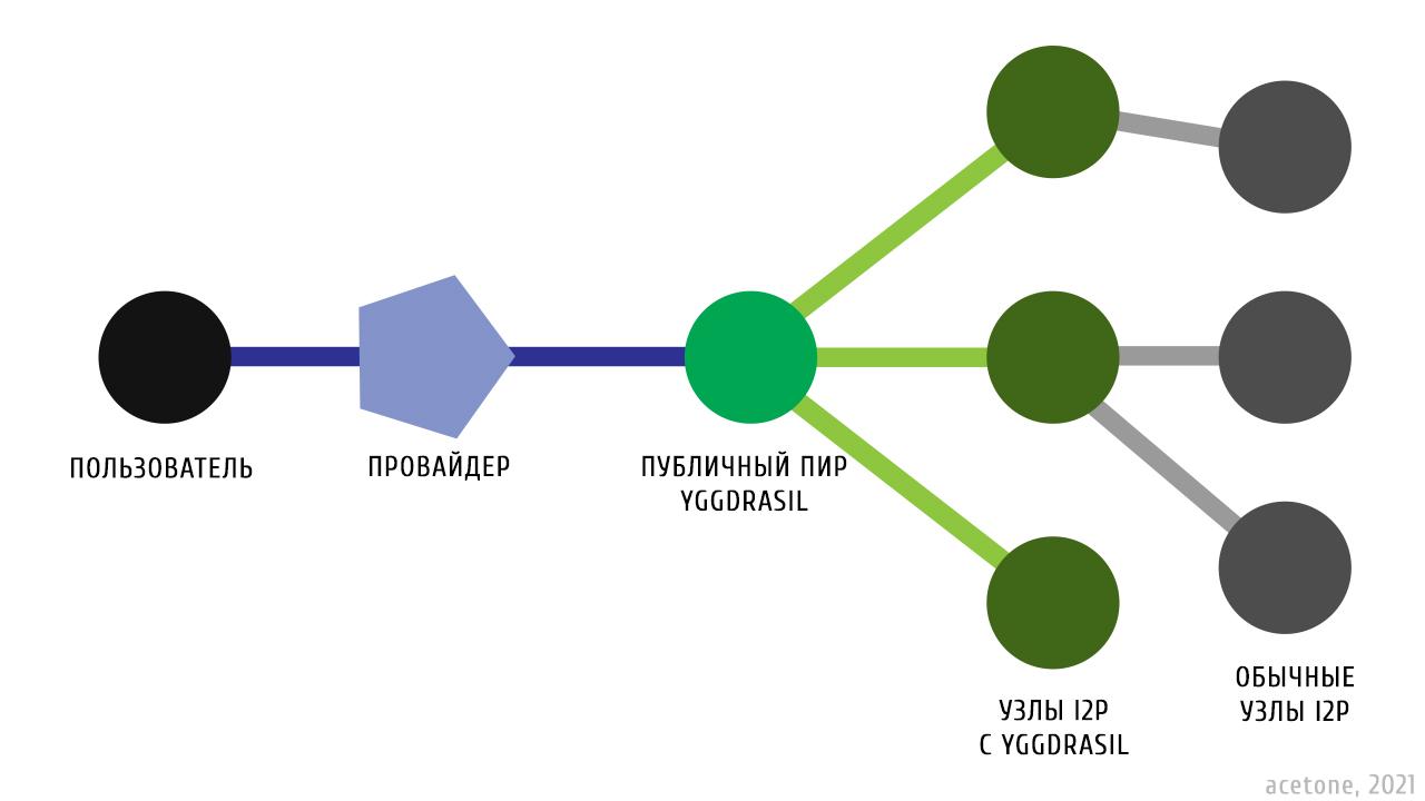 Подключение к I2P через Yggdrasil