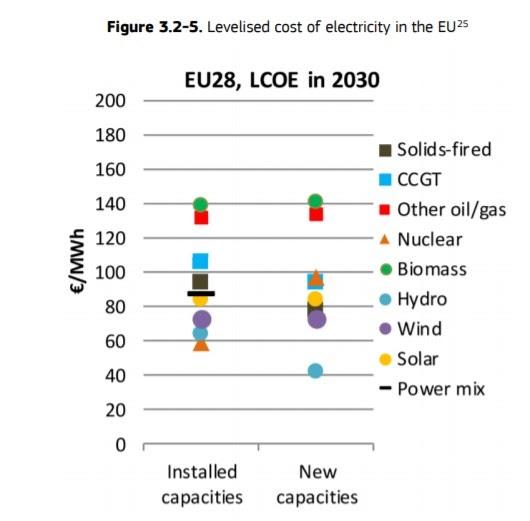 Показатели LCOE для разных видов генерации в Европе к 2030 году. Данные из отчета JRC