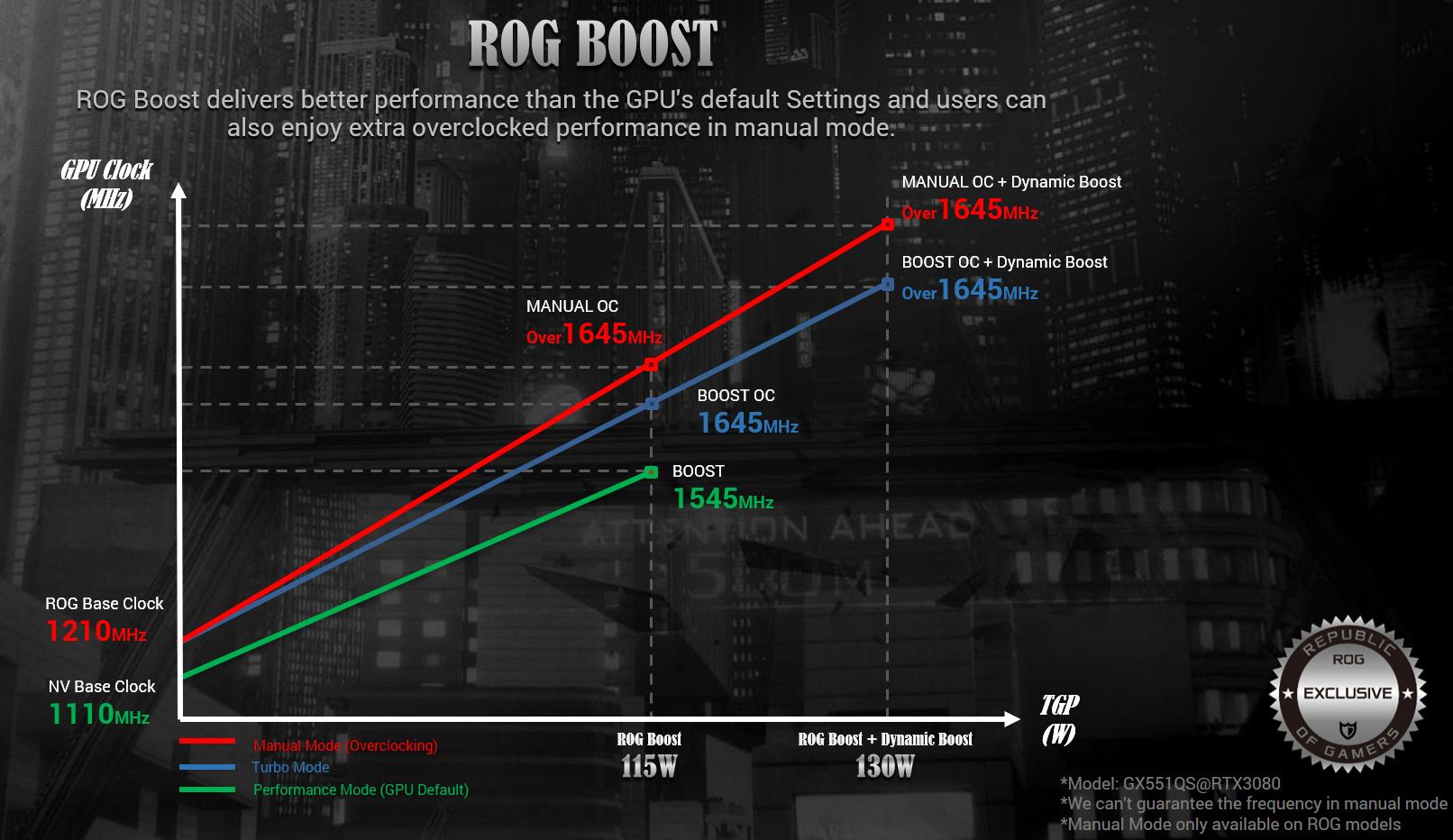 Пример увеличения тактовой частоты GPU у ноутбука Zephyrus Duo 15 SE GX551