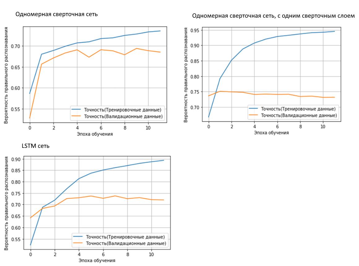Рисунок 5. Графики обучения различных архитектур, с предварительно обученными векторами встраивани