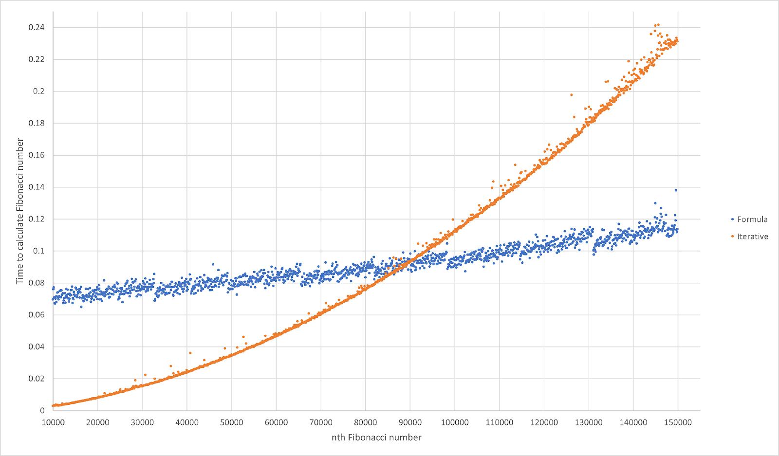 График, показывающий время работы формулы Бине и итерационного решения