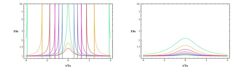 Рис.3: Эволюция интенсивности фонового источника при прохождении червоточины с эффективной отрицательной массой (слева) и нормального компактного объекта (справа). Кривые соответствуют значениям параметров воздействия; наименьший параметр воздействия характеризуется более выраженной модуляцией интенсивности источника и наоборот: от зеленого до красного. Иллюстрация взята из [34].