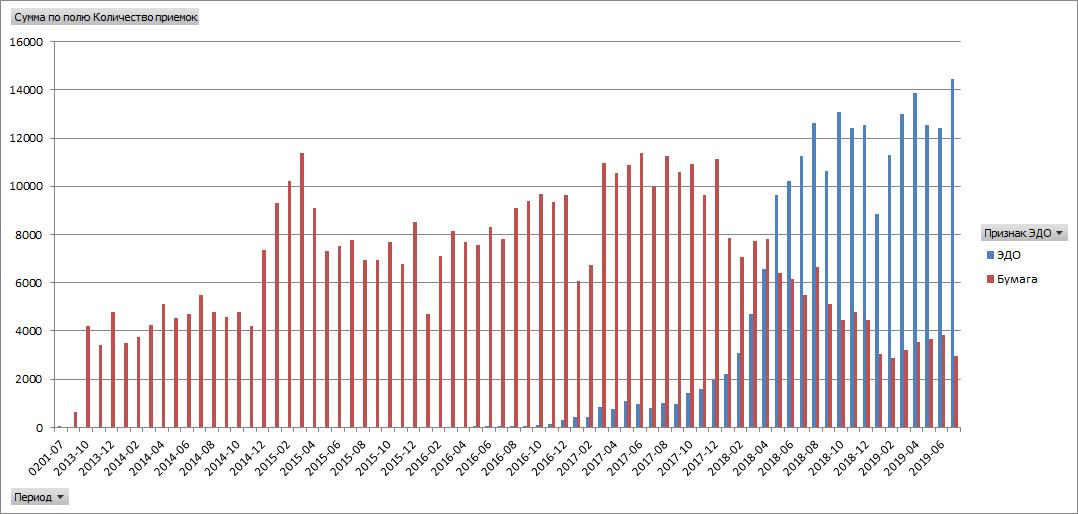 На этом графике можно увидеть перекос, возникший у заказчика при переходе на электронный документооборот – роботизация требовалась в масштабах тысяч и десятков тысяч документов