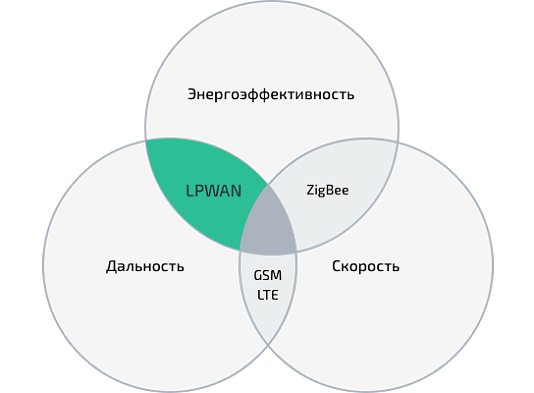 Рисунок 1. Позиционирование LPWAN