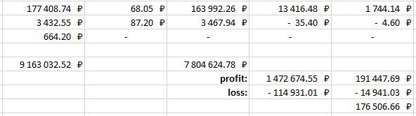 Исходя из таблицы, если я сейчас закрою все позиции, то должен буду заплатить налог в размере 176 506 рублей 66 копеек, без учёта налоговых льгот и возможных налогов по ранее закрытым позициям