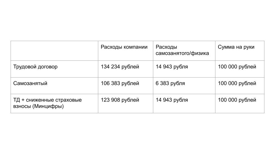 Сравнение расходов компании и физического лица при работе по ТД и самозанятости.